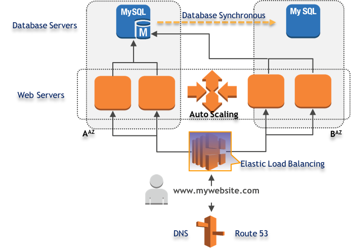 Amazon aws solution for moving a lamp website to cloud sting the high level 3 layer components according to web service architecture malvernweather Choice Image